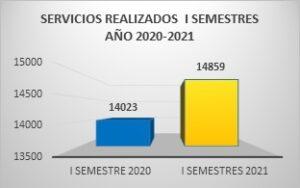 Comparación de los servicios realizados por CRN en el primer semestre de 2020 y primer semestre de 2021.