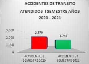 Comparación de accidentes atendidos por CRN en el primer semestre de 2020 y primer semestre de 2021.